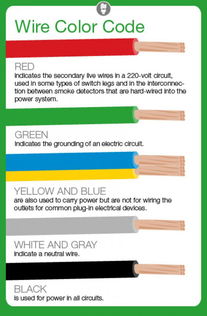 wiring color coding wiring color coding guide wiring diagrams rh bajmok co Wire Connector Color Code Electrical Wire Color Codes